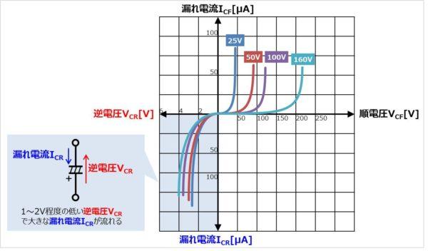 アルミ電解コンデンサの電流-電圧特性