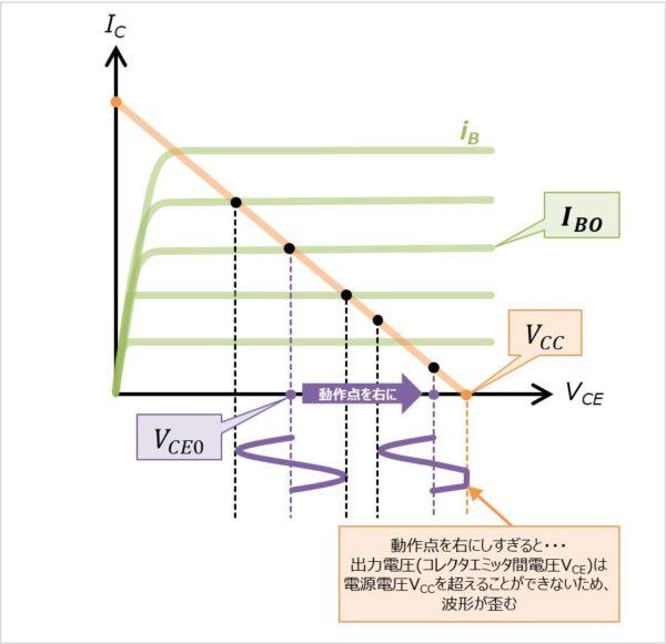 エミッタ接地回路のコレクタエミッタ間電圧の波形の歪み