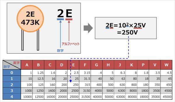 コンデンサの『定格電圧(耐圧)』を表す記号と読み方