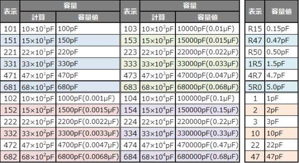 コンデンサの表示とその静電容量の一覧