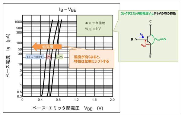 バイポーラトランジスタの『入力特性(IB-VBE特性)』の温度特性