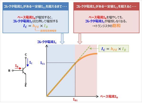 バイポーラトランジスタの『電流伝達特性(IC-IB特性)』