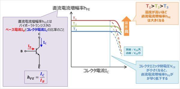 バイポーラトランジスタの『hFE-IC特性』とは