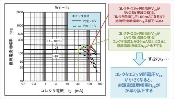 バイポーラトランジスタの『hFE-IC特性』のコレクタ-エミッタ間電圧VCE特性
