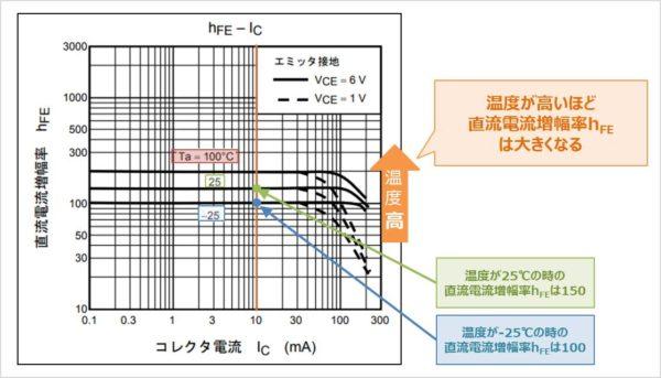 バイポーラトランジスタの『hFE-IC特性』の温度特性