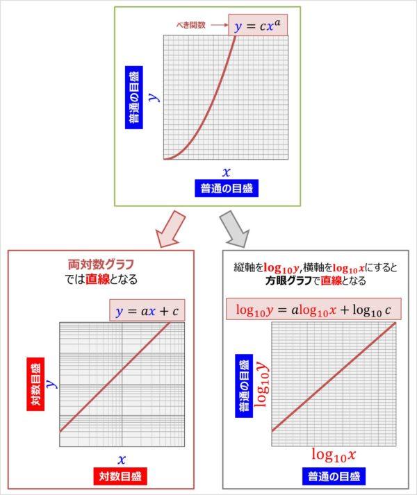 両対数グラフでべき関数を描くと直線となる