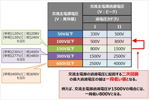 交流主電源の過渡電圧に起因する二次回路の最大過渡電圧