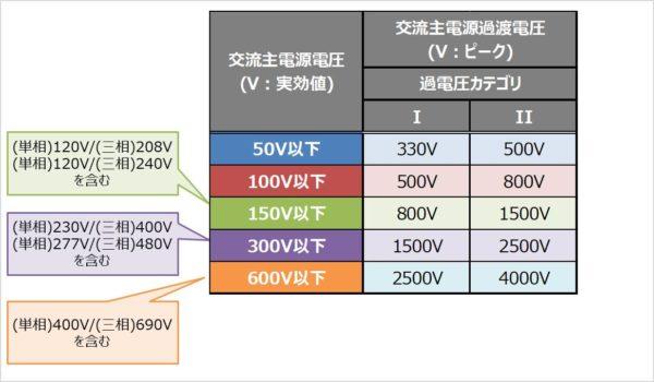 交流主電源過渡電圧の値