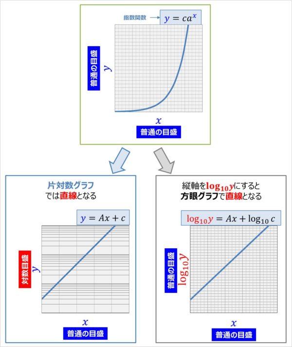 片対数グラフで指数関数を描くと直線となる