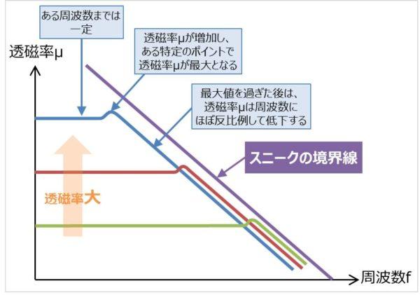 透磁率の『周波数特性』と『スニークの限界』