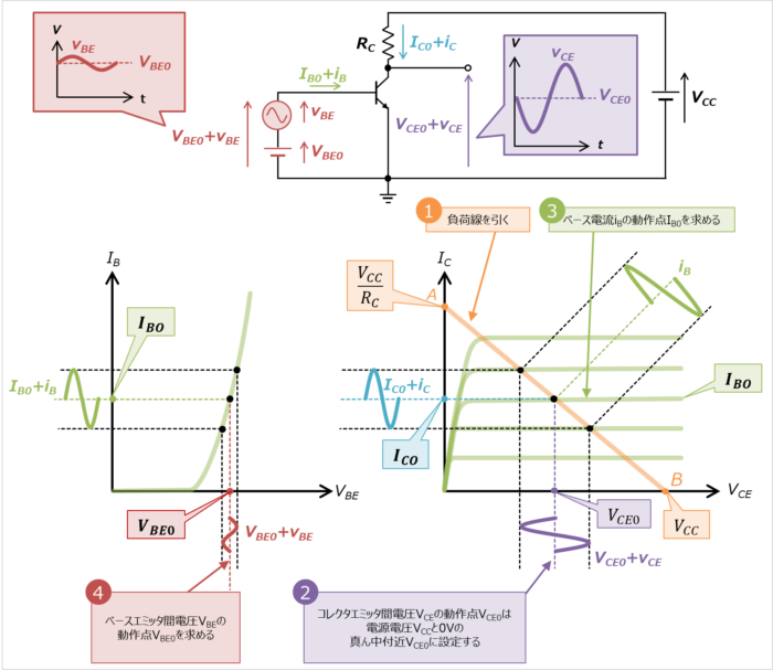 エミッタ接地回路のバイアス電圧の設計方法