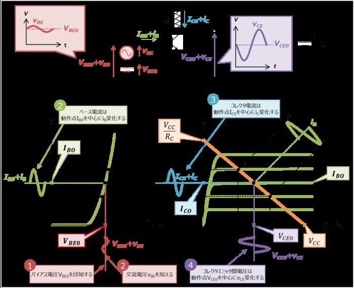 エミッタ接地回路の動作(直流成分+交流成分)