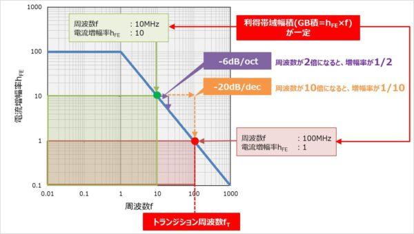 『トランジション周波数fT』と『GB積』との関係