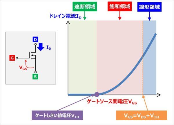 『伝達特性(ID-VGS特性)』における3つの領域(遮断領域、飽和領域、線形領域)
