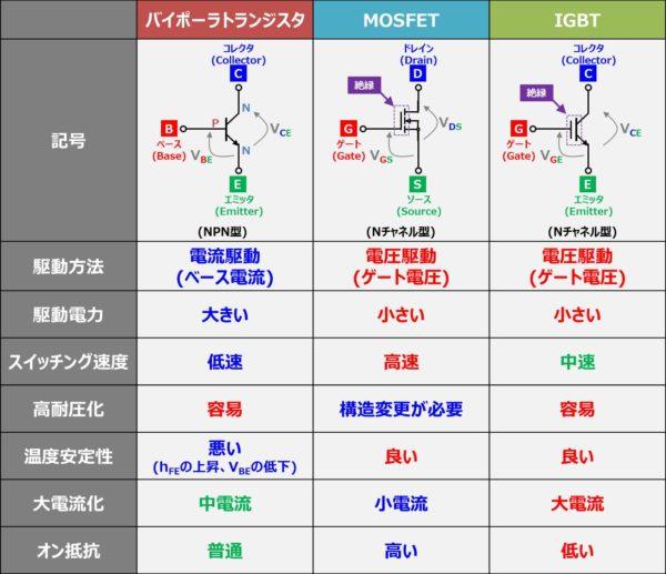 バイポーラトランジスタ(BJT)、MOSFET、IGBTの『特徴』について