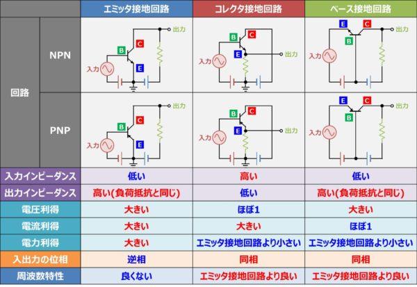 エミッタ接地回路、コレクタ接地回路、ベース接地回路の違いとは