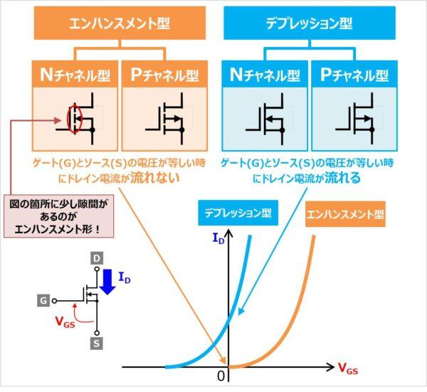 エンハンス形(エンハンスメント形)とデプレッション形の違い