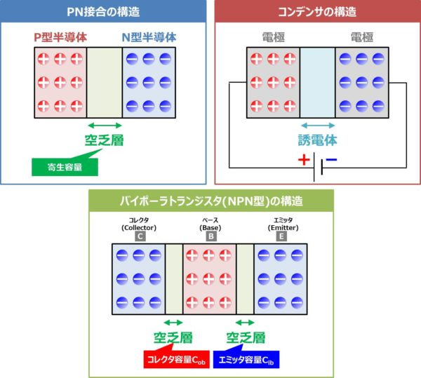 コレクタ容量Cobとエミッタ容量Cibができる原理