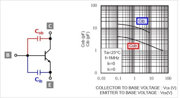 コレクタ容量Cobとエミッタ容量Cibの特性