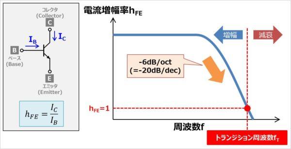 トランジション周波数fTとは