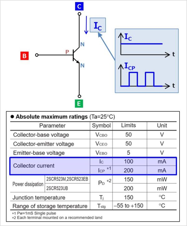 バイポーラトランジスタの『定格電流』の値