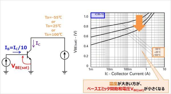 バイポーラトランジスタの『VBE(sat)-IC特性』について(温度がパラメータ)