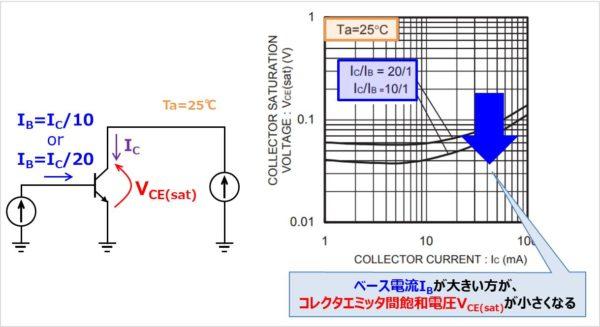 ベース電流IBがパラメータの『VCE(sat)-IC特性』