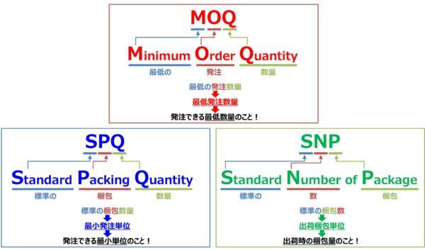 最低発注数量(MOQ)と最小発注単位(SPQ)と出荷梱包単位(SNP)の違い