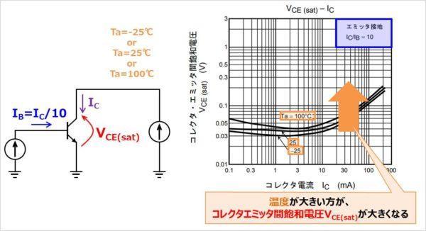 温度がパラメータの『VCE(sat)-IC特性』