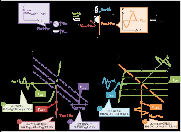 負荷線上でトランジスタの電流と電圧がどのように変化しているのか