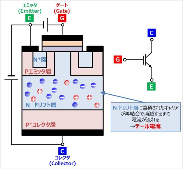 IGBTの『テール電流が流れる原理