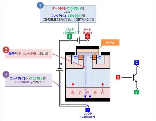 IGBTの『動作原理』