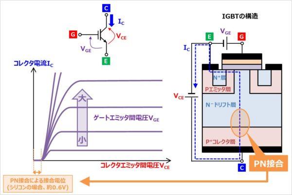 IGBTの『静特性(IC-VCE特性)』
