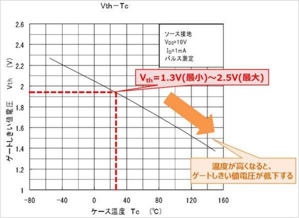 MOSFETの『ゲートしきい値電圧Vth』は温度によって変化する