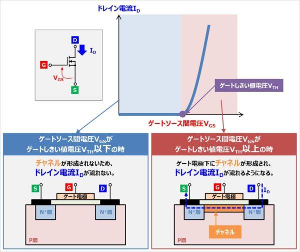 MOSFETの『伝達特性(ID-VGS特性)』とは
