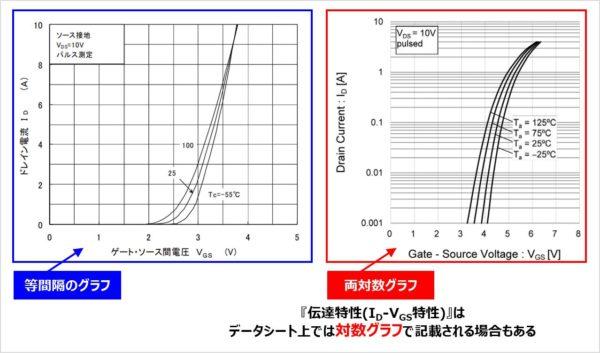 MOSFETの『伝達特性(ID-VGS特性)』のデータシート