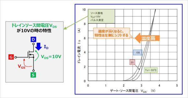 MOSFETの『伝達特性(ID-VGS特性)』の温度特性のデータシート