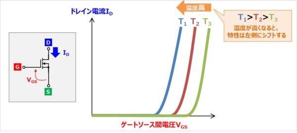 MOSFETの『伝達特性(ID-VGS特性)』の温度特性
