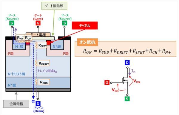 MOSFETのオン抵抗について