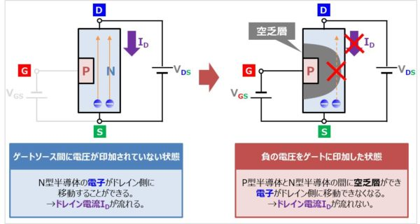 Nチャネル型JFETの動作原理