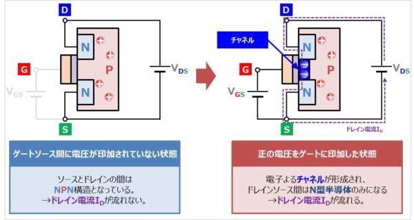 Nチャネル型MOSFET(エンハンス形)の動作原理