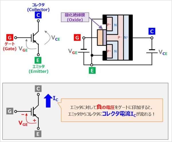 Pチャネル型IGBT