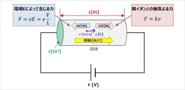 『電気抵抗R』と『抵抗率ρ』の導出