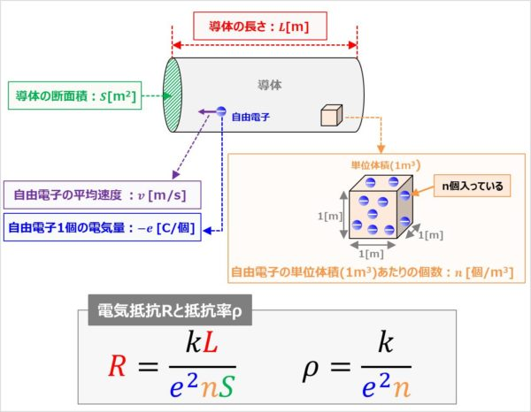 『電気抵抗R』と『抵抗率ρ』の式
