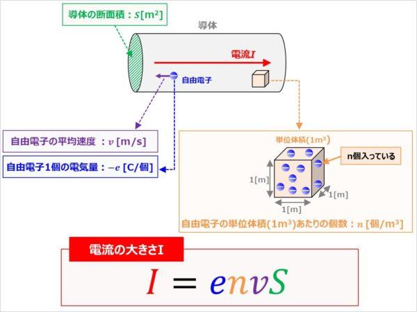 『I=envS』の公式