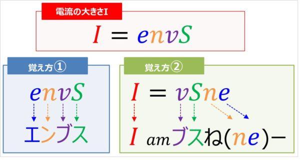 『I=envS』の覚え方