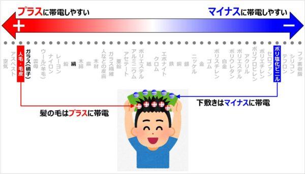 【帯電列の見方】帯電極性の決定