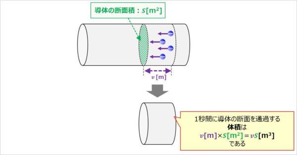 【I=envS】1秒間に導体の断面を通過する体積を求める