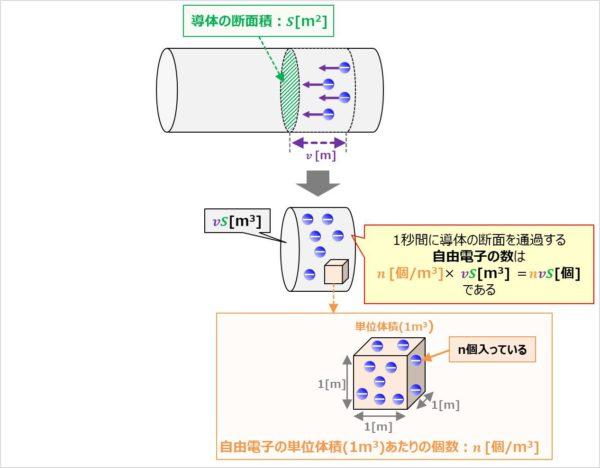 【I=envS】1秒間に導体の断面を通過する自由電子の数を求める