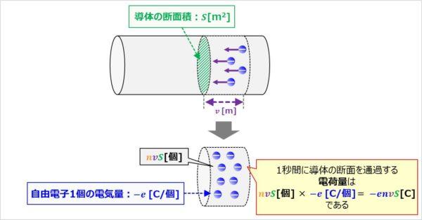 【I=envS】1秒間に導体の断面を通過する電気量を求める